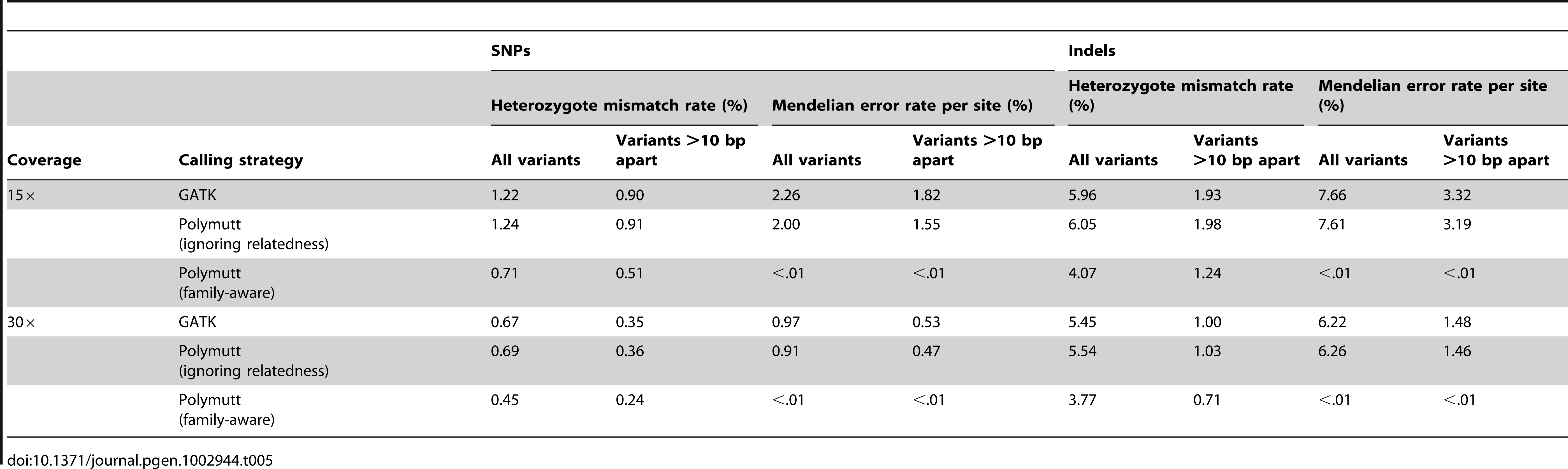 "Heterozygous mismatch rates (%) and Mendelian inconsistency rates (%) per site of call sets generated by PolyMutt (family-aware) and the standard approaches using PolyMutt (ignoring relatedness) and GATK from empirically calibrated alignments of simulated reads with base quality of Q20 in the pedigree shown in <em class=""ref"">Figure 1</em>."