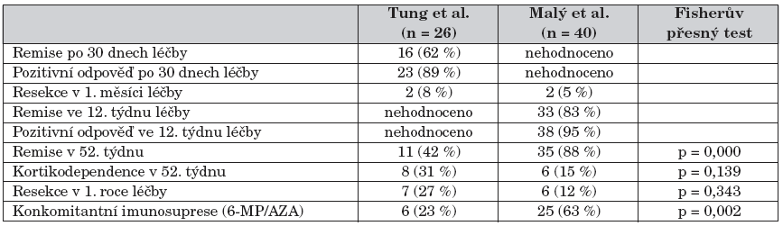 Porovnání výsledků s prací Tung J., et al. A population-based study of the frequency of corticosteroid resistance and dependence in pediatric patients with Crohn´s disease and ulcerative colitis (Inflamm. Bowel Dis. 2006;12: 1093–1100).