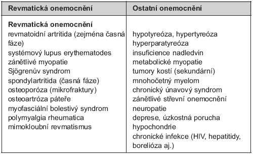 Diferenciální diagnostika fibromyalgie