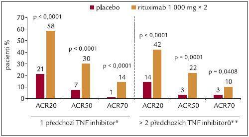 Studie REFLEX: srovnání klinické odpovědi v závislosti na počtu předchozích TNFα inhibitorů.
