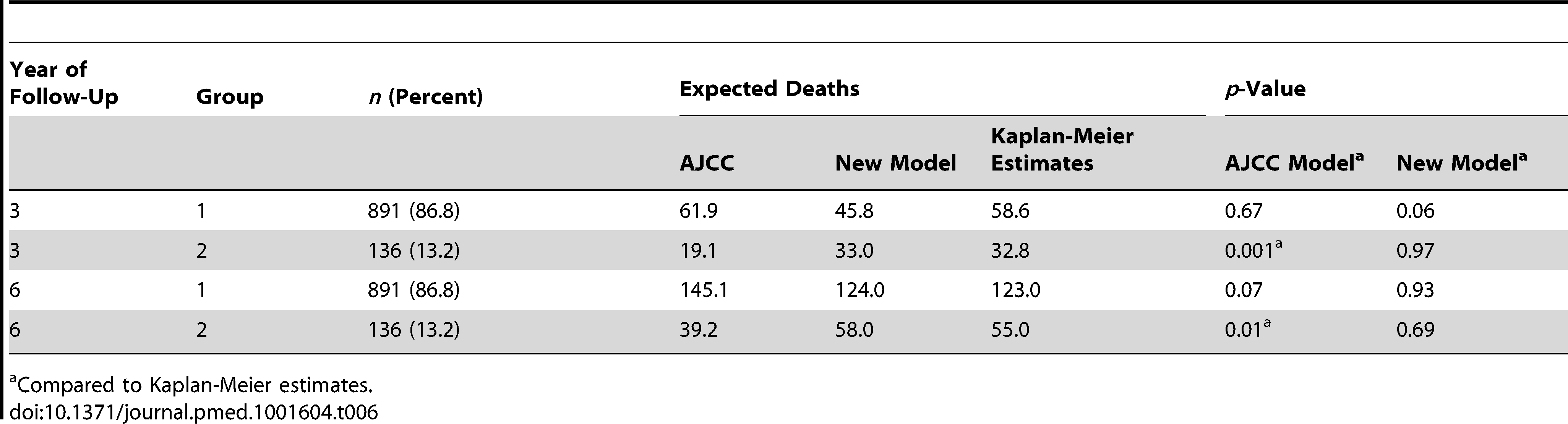 Kaplan-Meier estimates versus predicted deaths for a follow-up of 3 and 6 y by model and group.