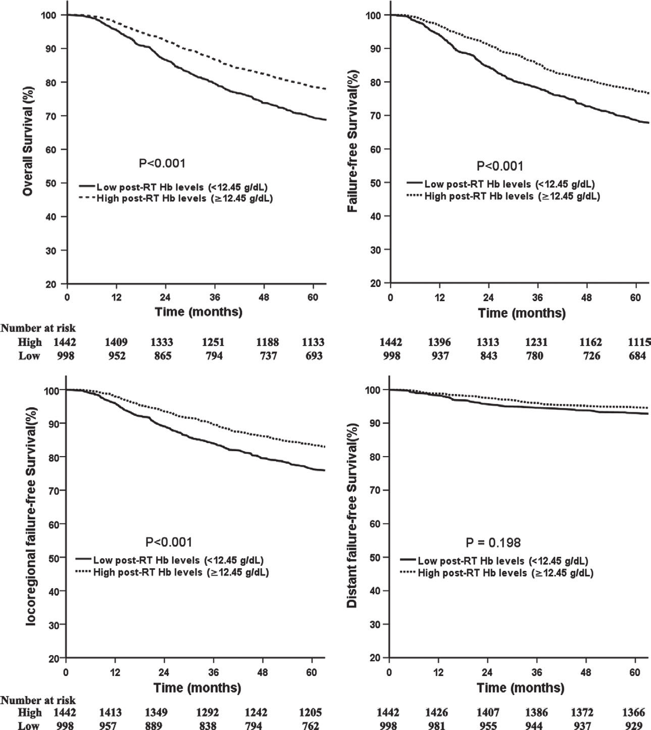 Comparison of survival between patients with high and low post-RT Hb levels.