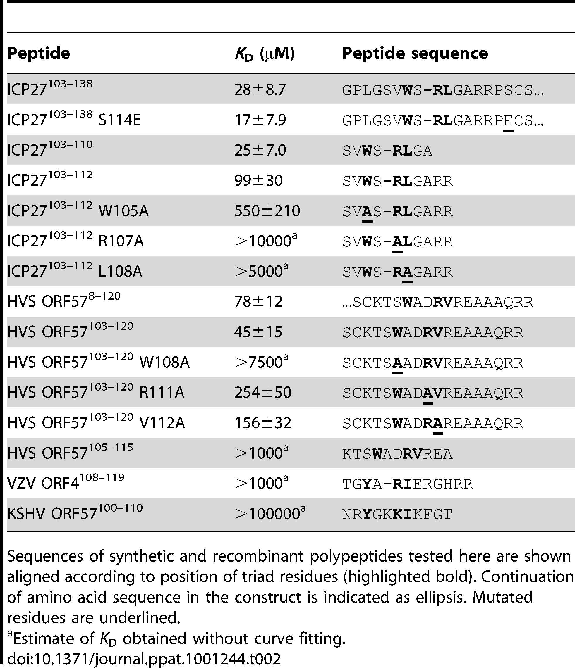 Dissociation constants for the interaction of REF<sup>54–155</sup> with viral protein fragments.