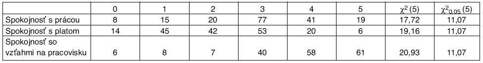 Početnosti výskytu bolesti chrbtice v závislosti od psychosociálnych faktorov, hodnota χ<sup>2</sup> štatistiky a kritickej hodnoty χ<sup>2</sup> rozdelenia pre riziko 0,05
