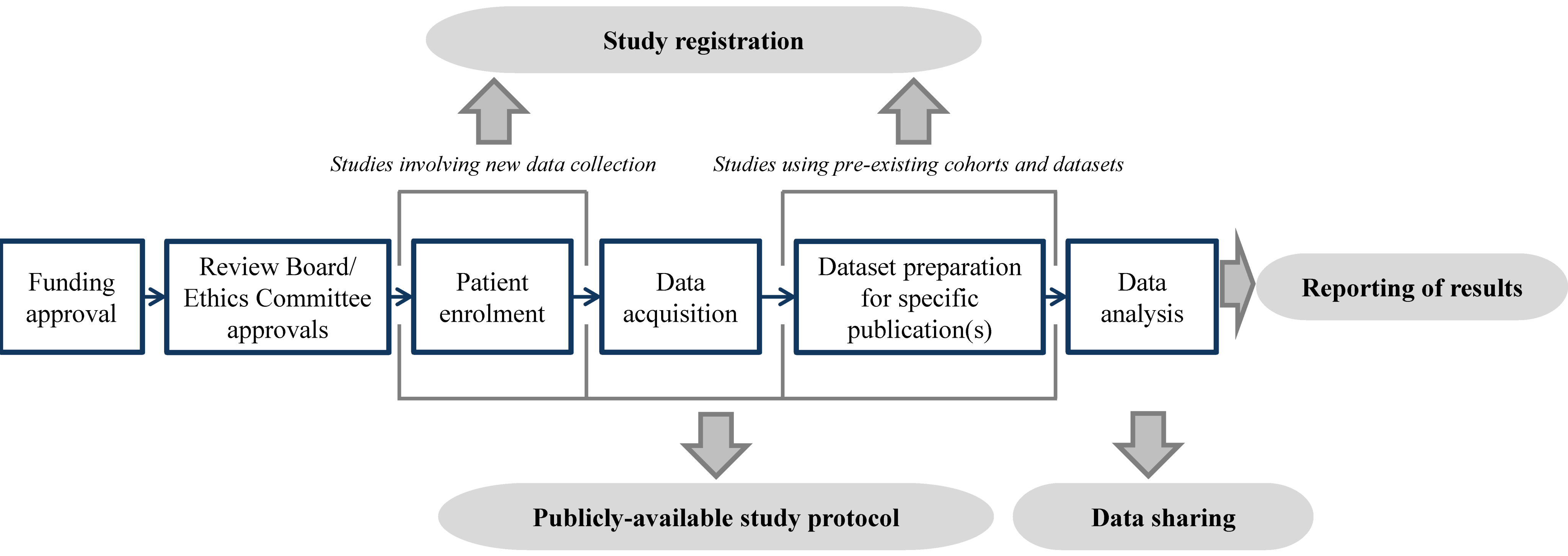 Illustration of the timing of prognosis study registration, protocol publication, data sharing, and reporting.