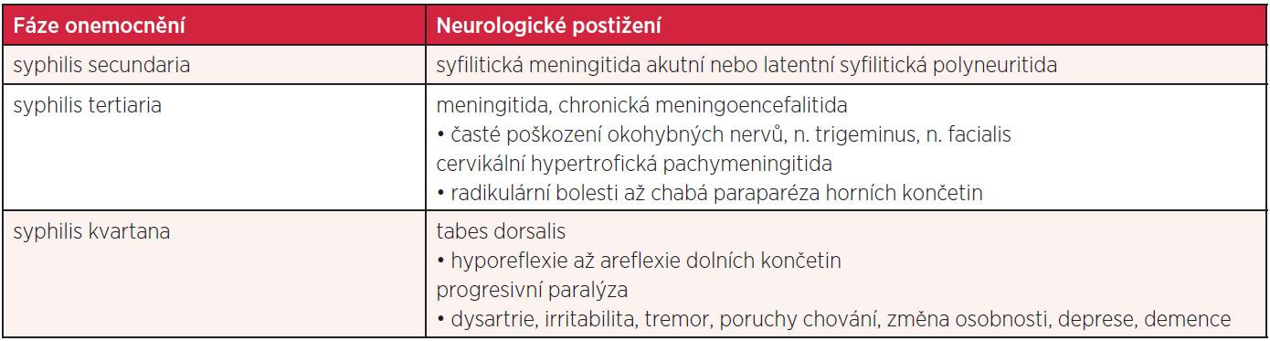 Neurologické komplikace syfilis