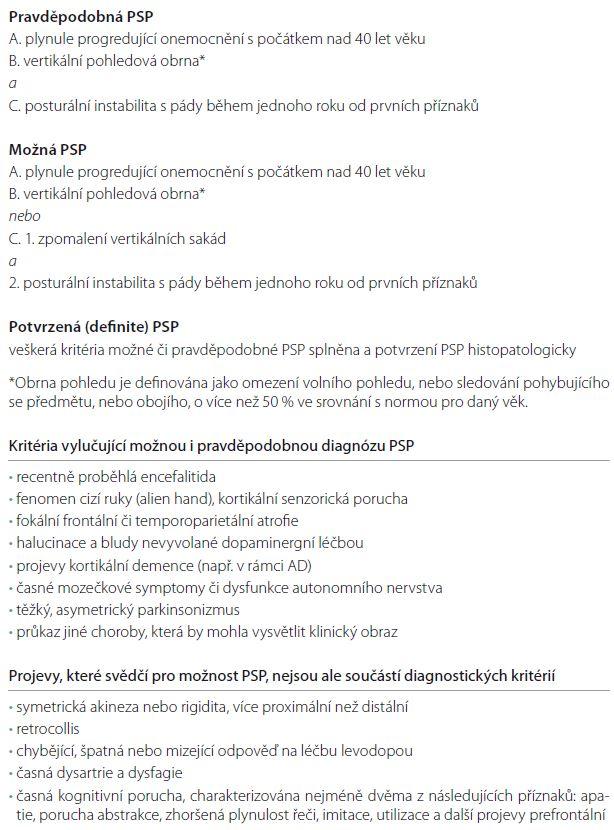 Diagnostická kritéria progresivní supranukleární obrny – kritéria NINDS-SPSP (National Institute of Neurological Disorders and Stroke and Society for Progressive Supranuclear Palsy) [37].