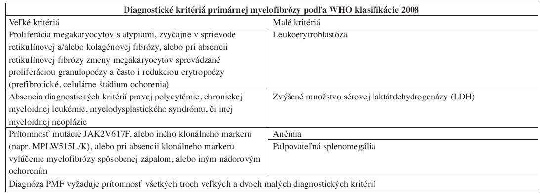 Diagnostické kritériá PMF podľa WHO klasifikácie 2008.