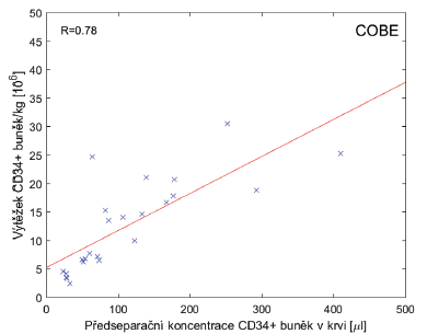 Velkoobjemové separace (LVL) za pomoci Cobe Spectra v. 6, v. 7