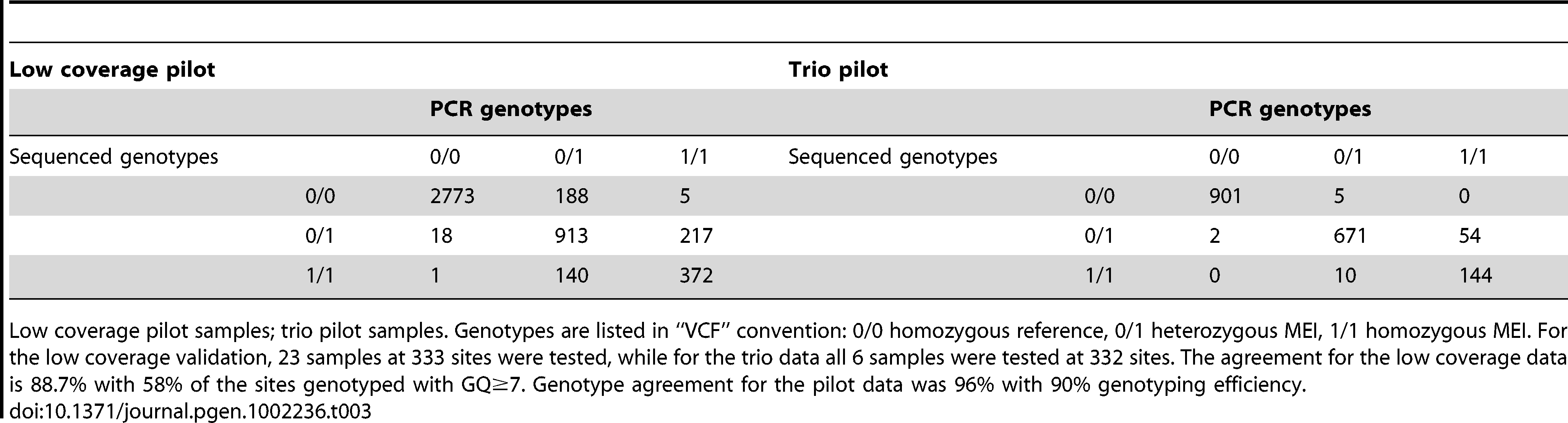 Non-reference MEI genotype contingency tables.