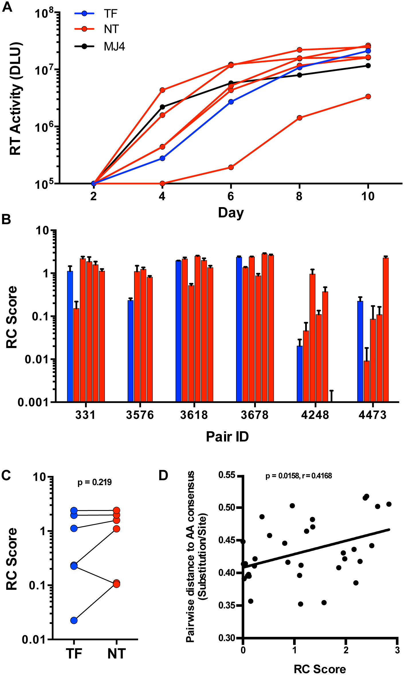 <i>In vitro</i> replication of TF and NT viruses in PBMC.