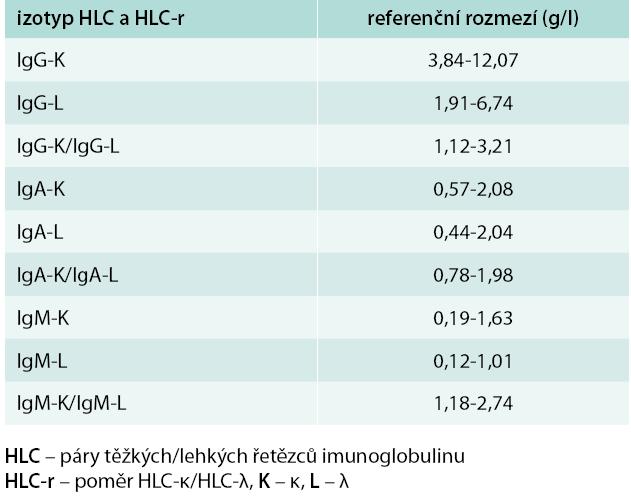 Normální referenční meze párů těžkých/lehkých řetězců imunoglobulinu a jejich poměru κ/λ při použití metody Hevylite™.<br>Upraveno podle [13,23]