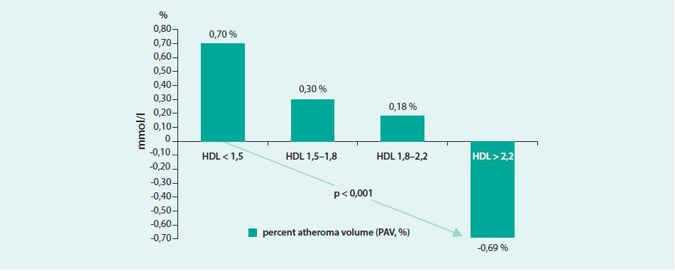 Změny objemu aterosklerotických plátů hodnocených IVUS ve studii ILLUSTRATE podle změny HDL-C (v mmol/l). Upraveno podle [21]