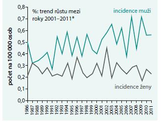 Graf. Incidence MMP v České republice