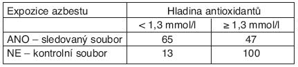Totální antioxidační stav a předchozí expozice azbestu