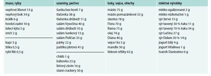 Obsah tuků ve 100 g potravin