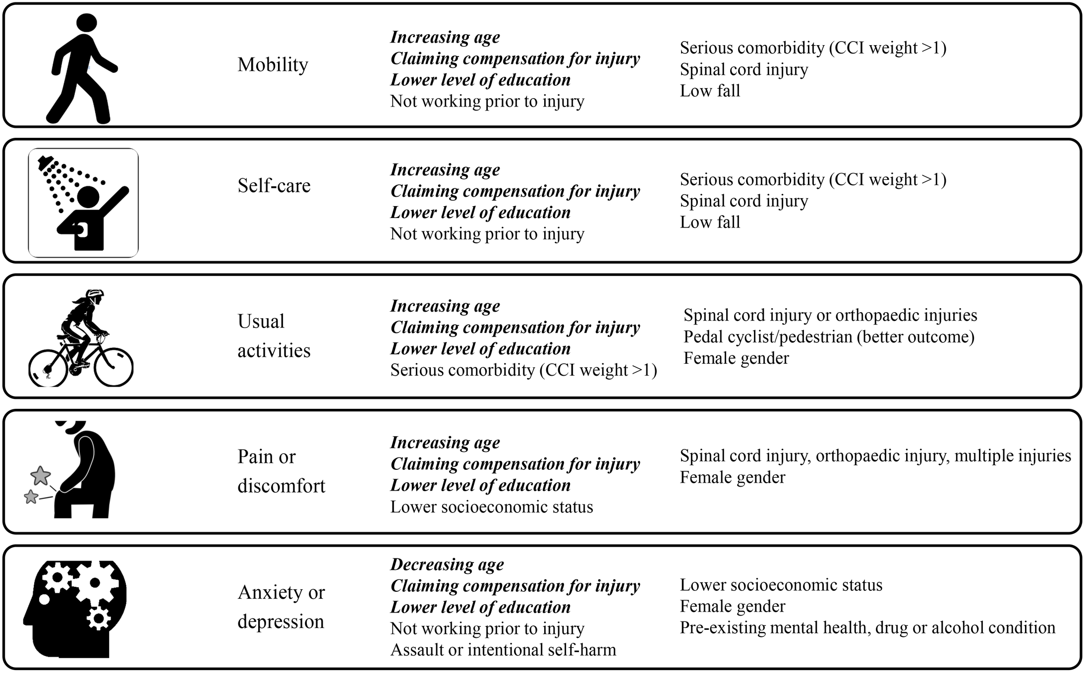 Summary of the multivariable modelling: Covariates predictive of reporting problems on each 3-level EuroQol 5 dimensions questionnaire (EQ-5D-3L) item at follow-up.