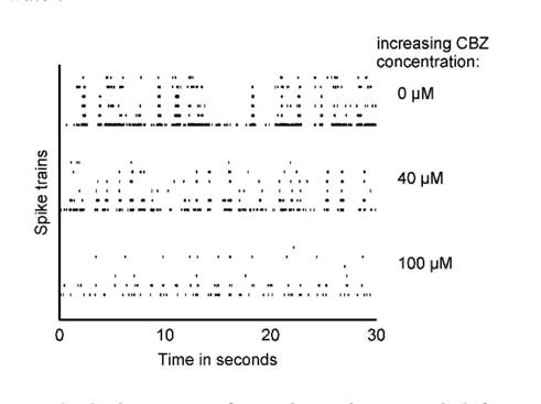 Fig. 3: Spike trains of six electrodes recorded from a MEA chip are shown in the absence of CBZ (0 μM) and the presence of CBZ (40 μM and 100 μM). With increasing CBZ concentration neuronal activity decreases.