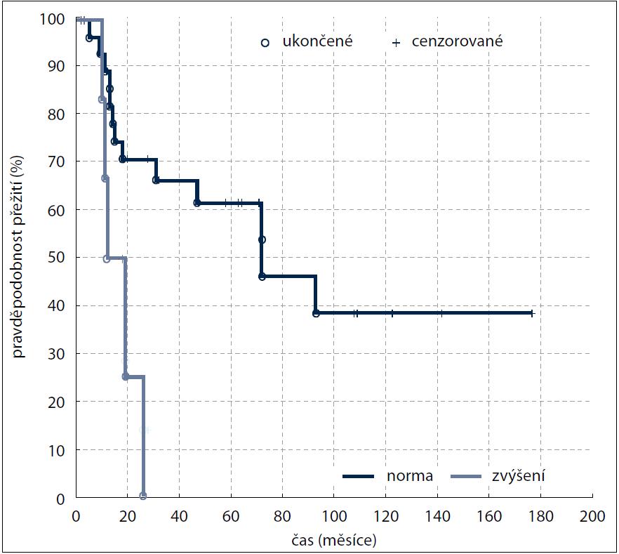 Kaplan-Meierova analýza – celkové přežití (OS) v závislosti na hodnotě LD (p = 0,047).
