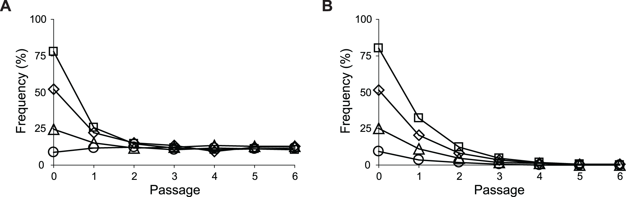Frequencies of <i>E</i>. <i>coli</i> during growth competition.
