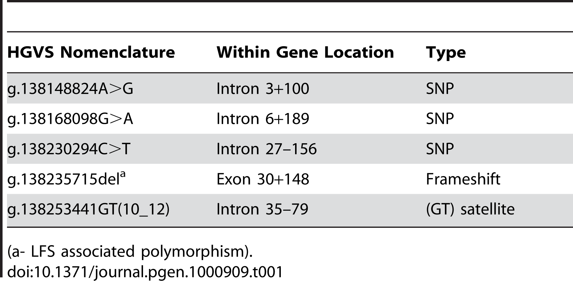 Polymorphisms identified in the <i>MYO5A</i> sequence.