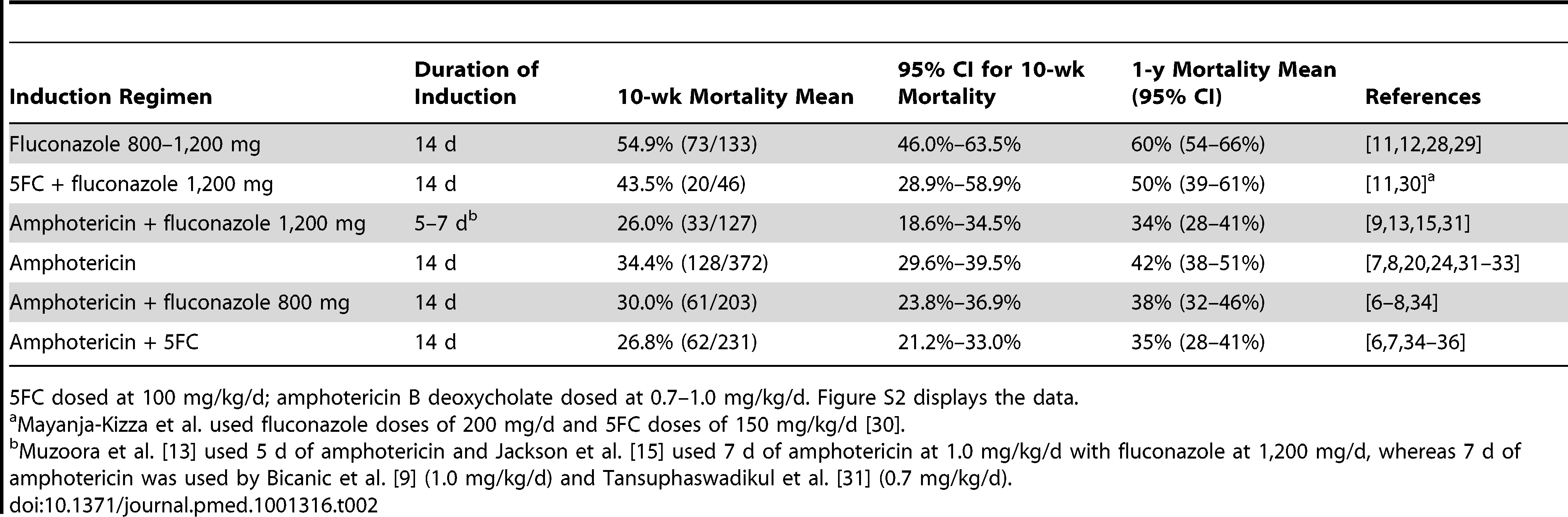 Estimated clinical outcomes by cryptococcal meningitis induction treatment regimen.