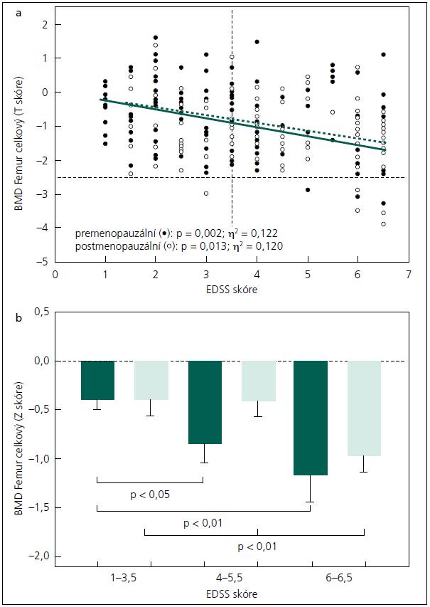 a, b) Vztah mezi BMD v oblasti celkového proximálního femuru (T skóre) a EDSS skóre (graf 3a) (statistická významnost a η<sup>2</sup> – multivariate GLM) a srovnání BMD v oblasti celkového proximálního femuru (Z skóre, průměr ± SEM) podle EDSS skóre u pacientek s RS (graf 3b) (statistická významnost – ANOVA). Prázdné body nebo sloupce označují pacientky po menopauze, plné body nebo sloupce pacientky před menopauzou.
