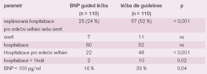 Výsledky studie STARS BNP.