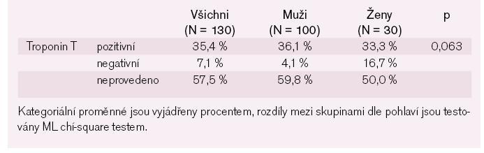 Tab. 3b. Biochemické charakteristiky pacientů – kategoriální parametry.