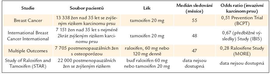 Studie hodnotící prevenci karcinomu prsu.