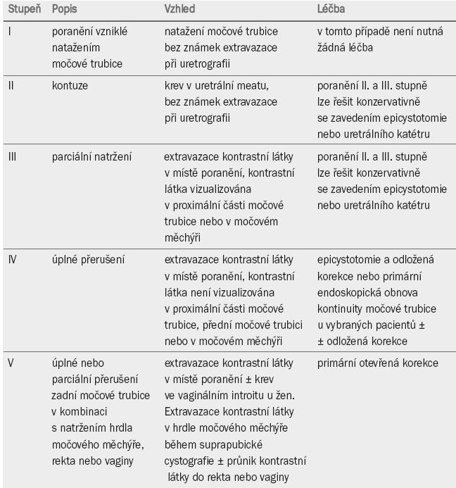 Klasifikace tupého poranění přední a zadní močové trubice a adekvátní léčba odpovídající stupni (grade) poranění.