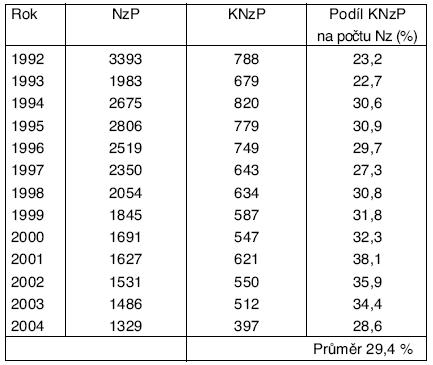 Počty KNzP z počtu NzP v ČR v období 1992–2004