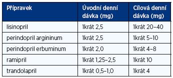 Doporučené denní dávky inhibitorů ACE při léčbě chronického srdečního selhání (1, 2)
