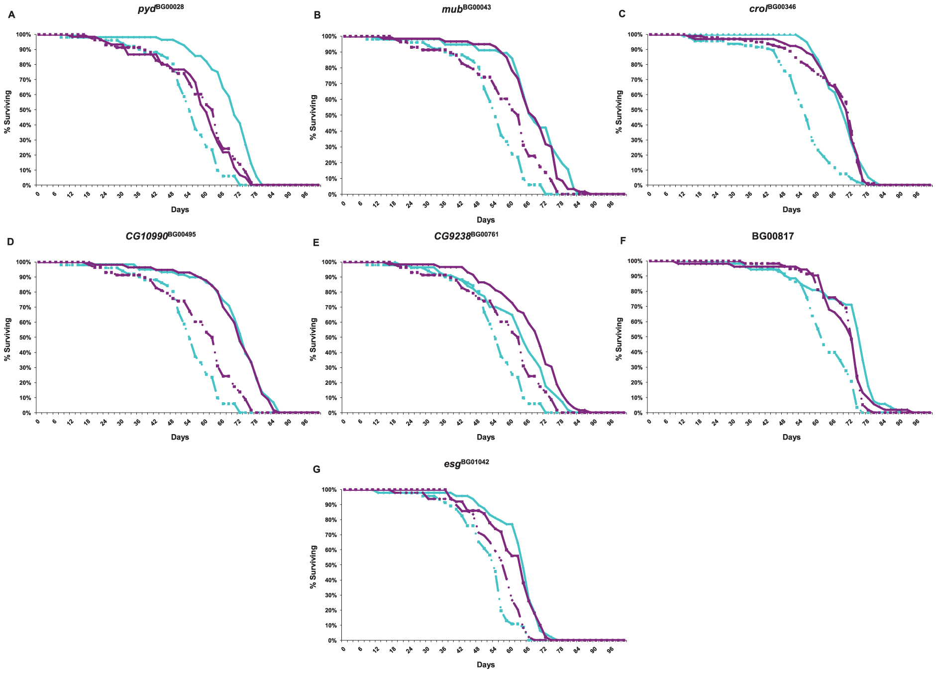 Survival curves of <i>P</i>–element insertion lines associated with increased life span (diamonds and solid lines) and the co–isogenic control line (Canton S F, squares and dashed lines) used for whole genome microarray profiling.