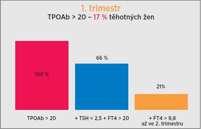 Zastoupení těhotných žen s TPOAb > 20 kU/l, TSH < 2,5 mIU/l, FT4 > 9,8 pmol/l v 1. trimestru a FT4 < 9,8 pmol/l ve 2. trimestru. TPOAb byly zvýšeny nad 20 kU/l u 17 % žen (58/338). Koncentrace TSH ≤ 2,5 mIU/l + FT4 > 9,8 pmol/l byly v této skupině zjištěny u 66 % (38/58) vyšetřených žen. U 21 % žen (12/58) bylo však zjištěno snížení FT4 < 9,8 pmol/l až ve 2. trimestru. TSH (thyroid-stimulatin hormone, thyrotropin) – tyreotropin; FT4 (free thyroxine) – volný tyroxin; TPOAb (autoantibodies to thyroid peroxidase) – protilátky proti tyreoidální peroxidáze.
