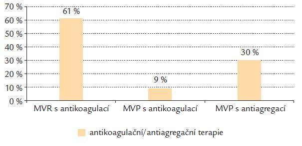 Antikoagulační a antiagregační léčba po 12 měsících sledování.