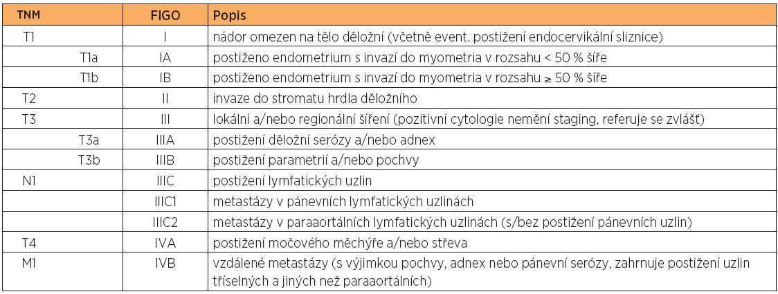 Přehled klasifikace TNM a FIGO pro staging endometriálního karcinomu