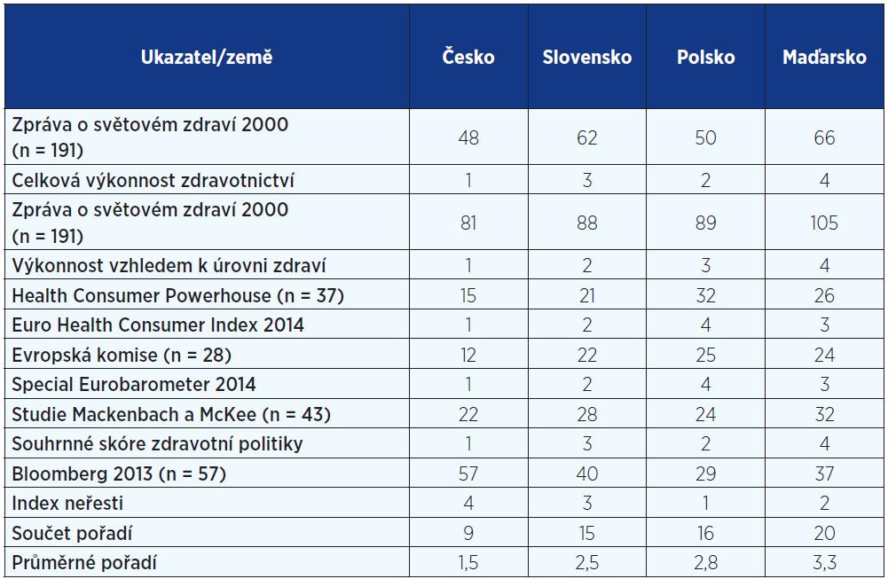 Ukazatele výkonnosti zdravotnictví a pořadí zemí V4