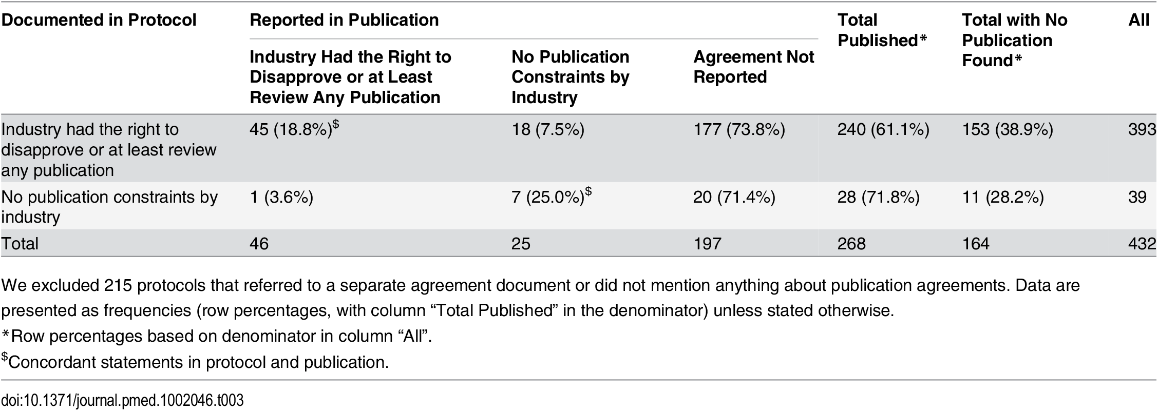 Protocols with publication agreements and the reporting of these agreements in subsequent journal publications.