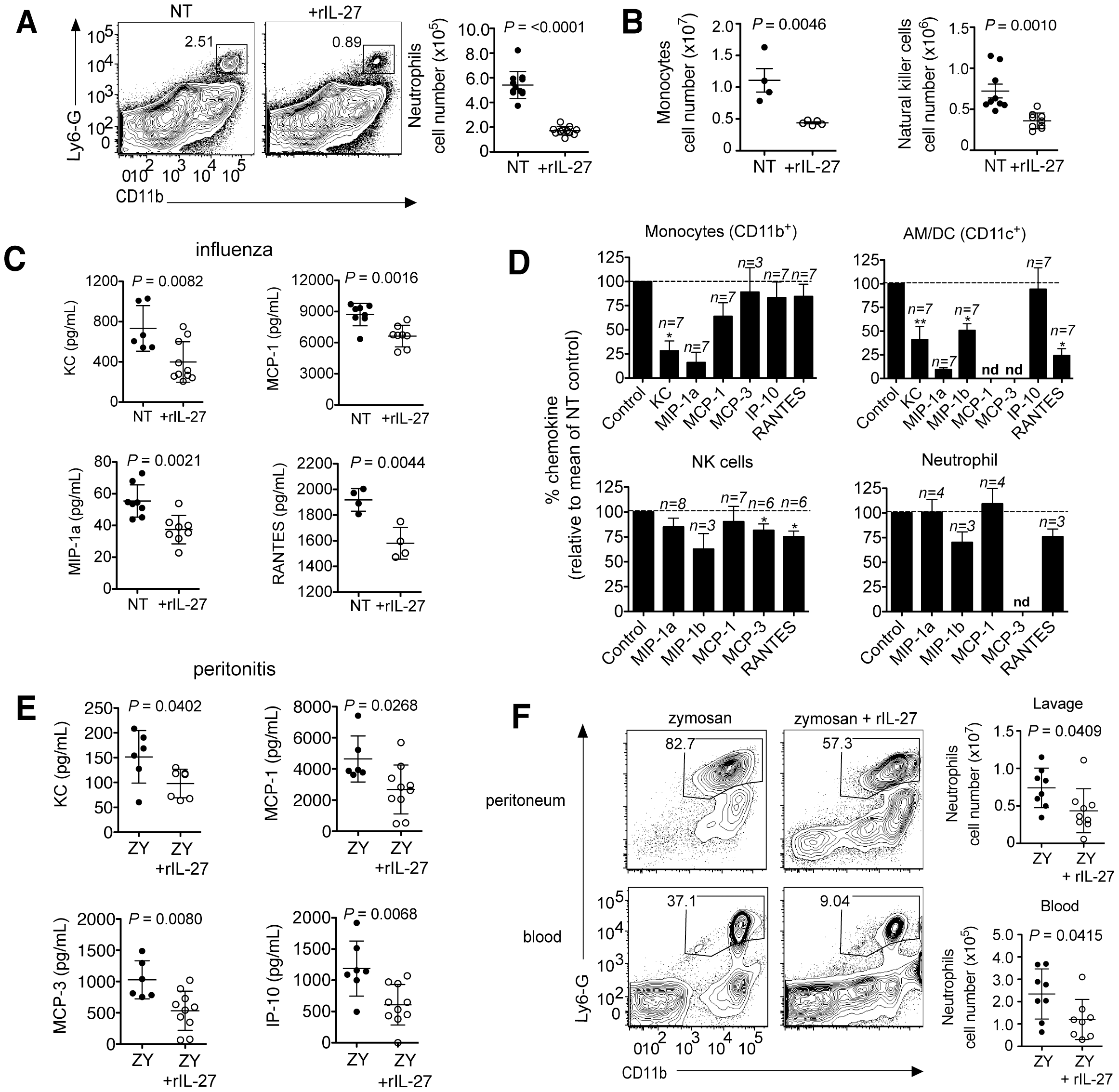 Late IL-27 treatment suppresses innate cell migration and chemokine production by CD11b<sup>+</sup> and CD11c<sup>+</sup> cells.
