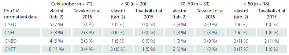 Výskyt abnormit jednotlivých parametrů ve skupině zdravých dobrovolníků při použití vlastních normativních dat (viz tab. 2) a multicentrické normativní studie (Tavakoli et al, 2015) (hodnotitel MH).