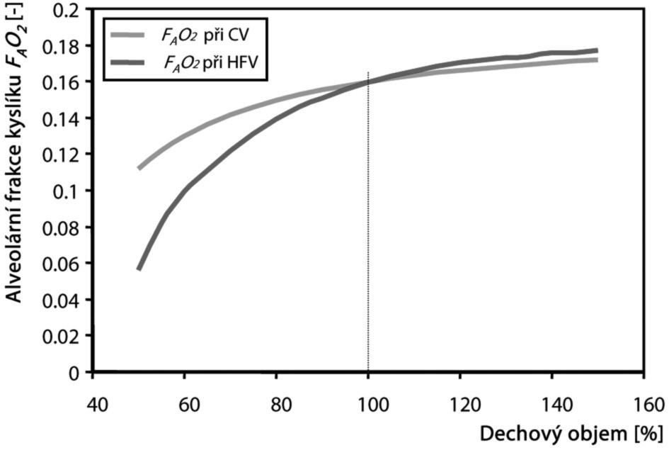 Vliv změny dechového objemu na alveolární frakci kyslíku při konvenční a vysokofrekvenční ventilaci Změna dechového objemu je vyjádřena v procentech normokapnického dechového objemu dospělého člověka, který je 500 ml při konvenční ventilaci s ventilační frekvencí 0,2 Hz a 160 ml při HFV s ventilační frekvencí 5 Hz. CV – konvenční ventilace, HFV – vysokofrekvenční ventilace, F<sub>A</sub>O<sub>2</sub> – frakce kyslíku v alveolárním plynu