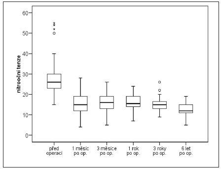 Hodnoty NOT před a po operaci TE v box grafu