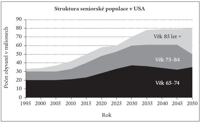 Změny struktury seniorské populace v USA a její prognóza do příštích 50 let.