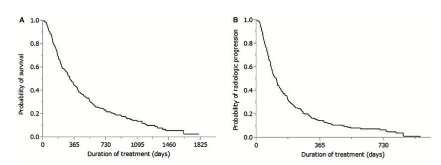 Figure 1. (A) Kaplan–Meier analysis of overall survival in all enrolled patients. Median survival time was 10.3 months and 1 year survival rate was 44%. (B) Kaplan–Meier analysis of radiologic progression-free survival in all enrolled patients. Median survival time was 3.6 months.