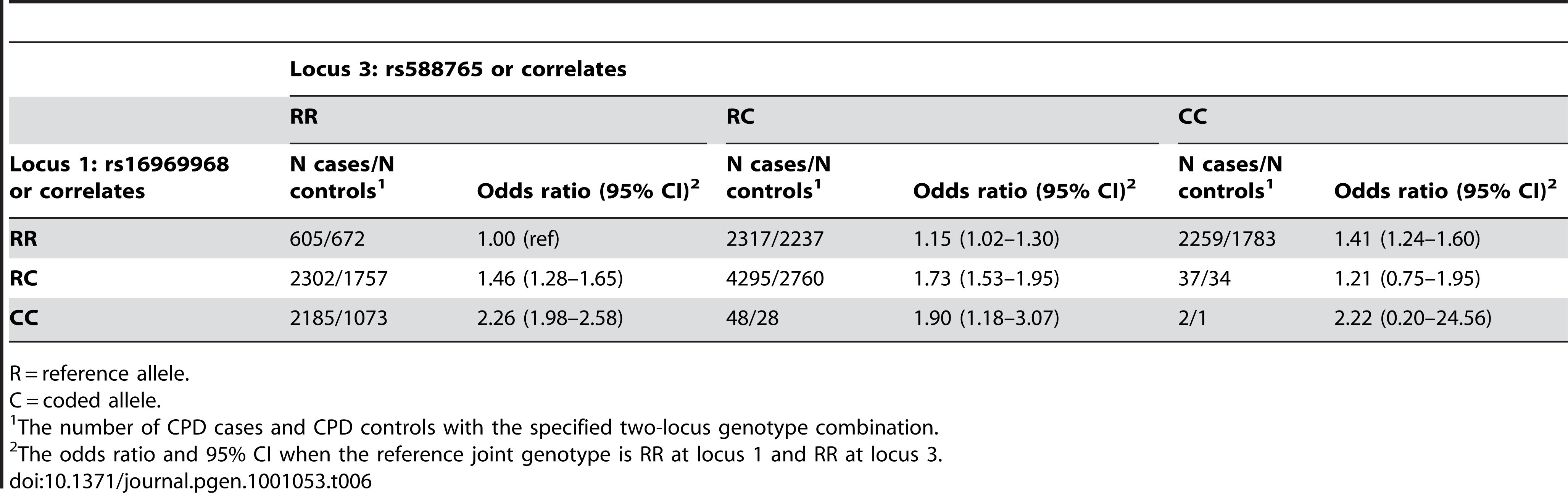 Joint genotype table for locus 1 versus locus 3 in CPD cases (heavy smokers) and controls (light smokers).
