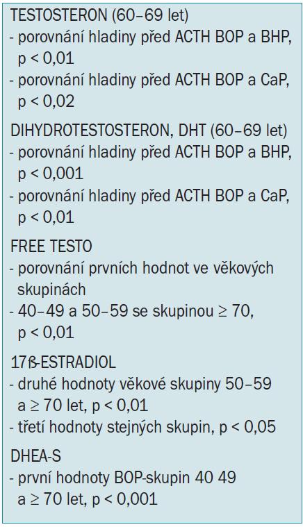 Vysvětlivky k hladinám hormonů u BOP, významnosti rozdílů.