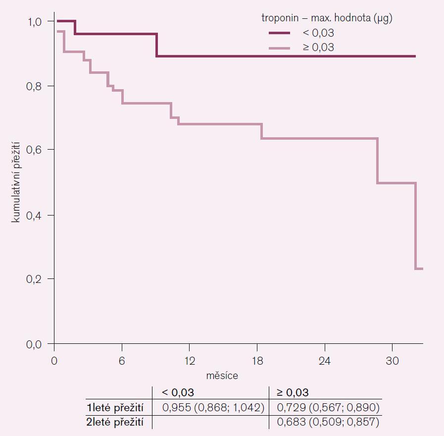 Graf 1. Mortalitní křivka pro cut-off troponinu.