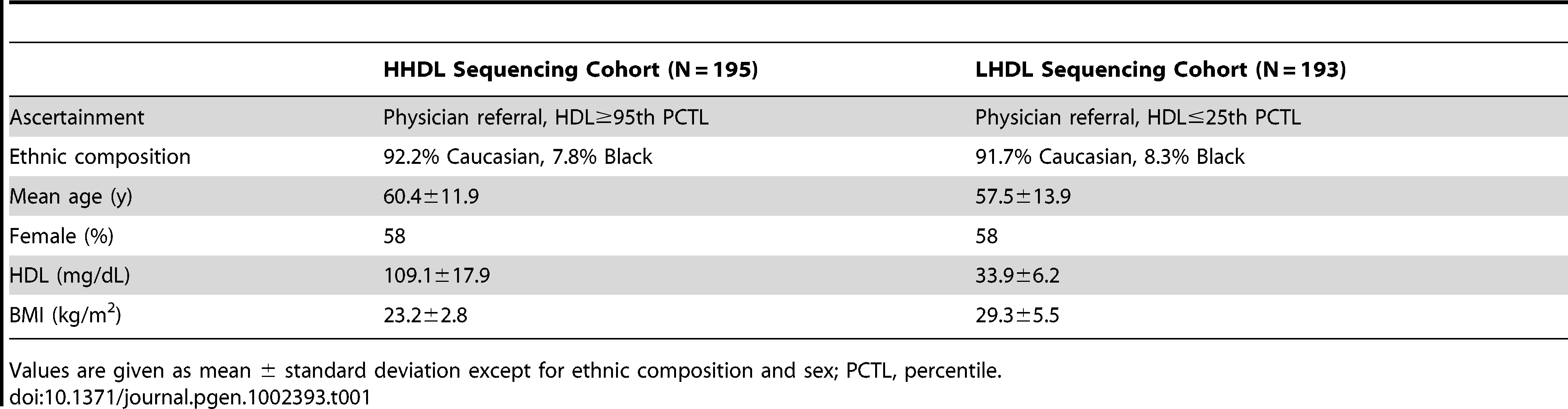Baseline characteristics of participants in <i>LIPG</i> promoter resequencing.