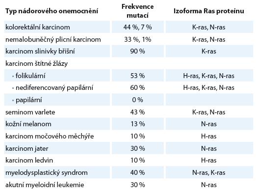 Frekvence mutací RAS onkogenů u lidských nádorových onemocnění [1].